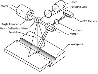 Introduction to 3D Scanners